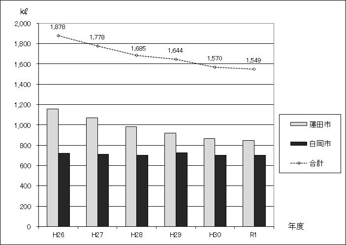 図:生し尿収集運搬処理量の推移グラフ