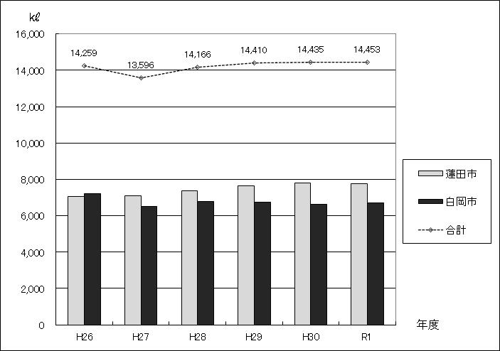 図:浄化槽収集運搬処理量の推移グラフ