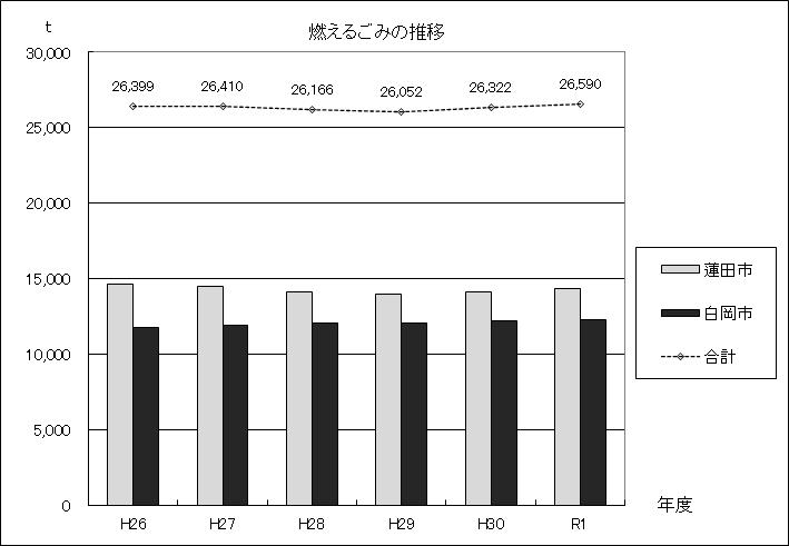 図:燃えるごみの推移グラフ