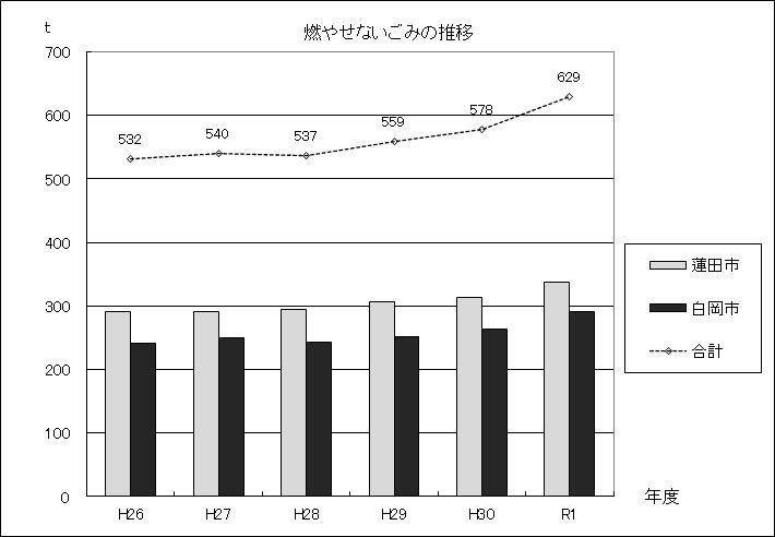 図:燃やせないごみの推移グラフ