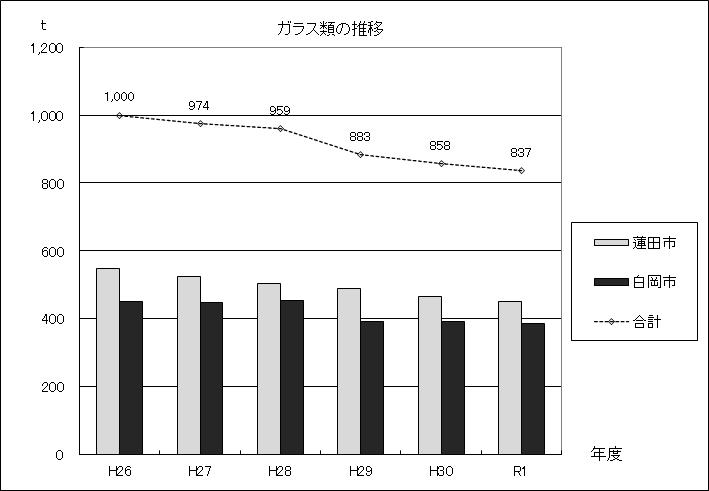 図:ガラス類の推移グラフ