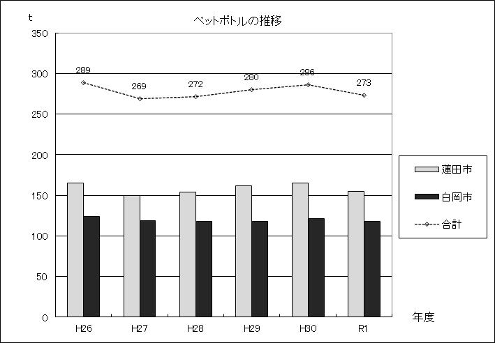 図:ペットボトルの推移グラフ