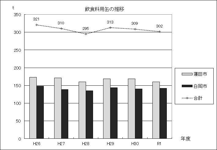 図:飲食料用缶の推移グラフ