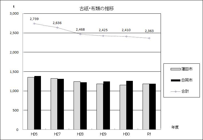 図:古紙・布類の推移グラフ