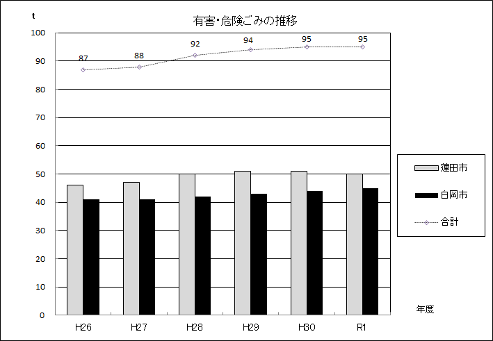 図:有害・危険ごみの推移グラフ