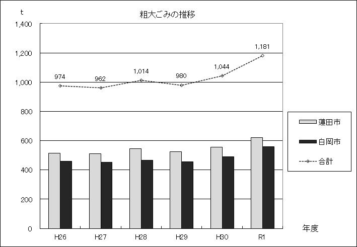 図:粗大ごみの推移グラフ