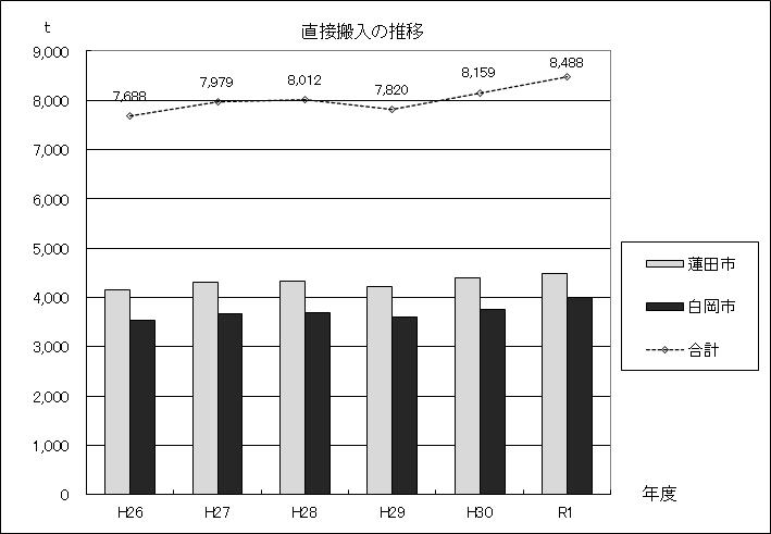 図:直接搬入の推移グラフ