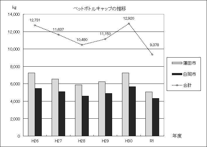 図:ペットボトルキャップの推移グラフ