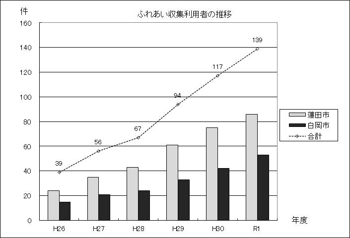 図:ふれあい収集利用者の推移グラフ