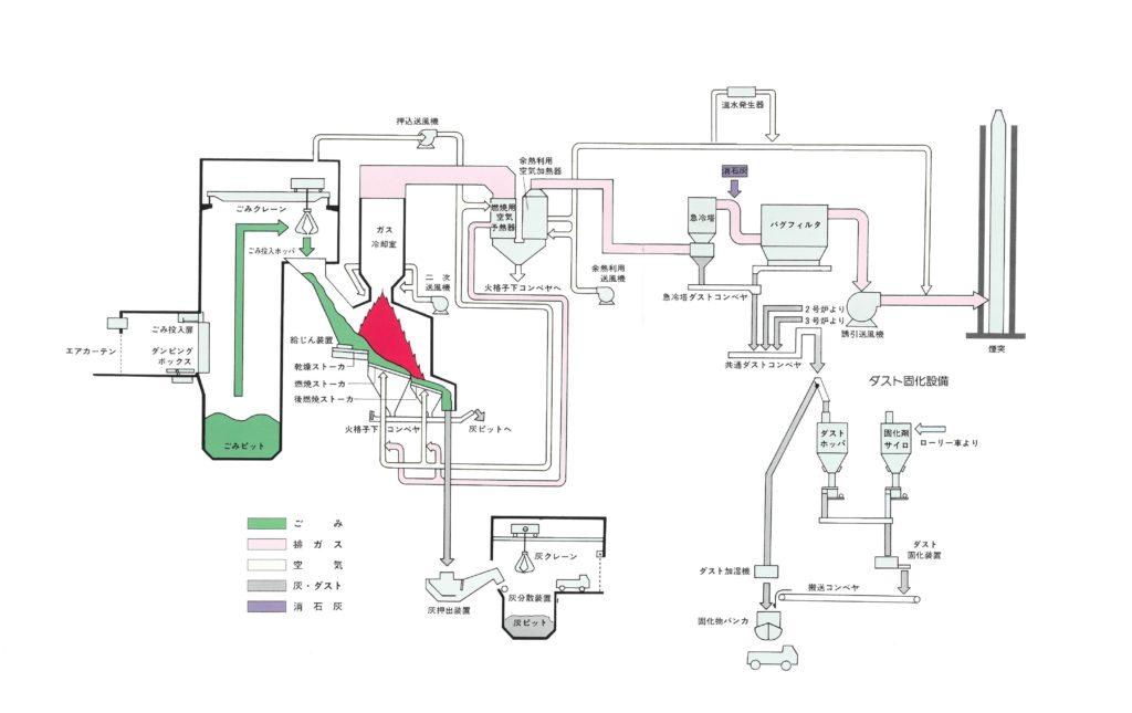 図:ごみ焼却施設系統図
