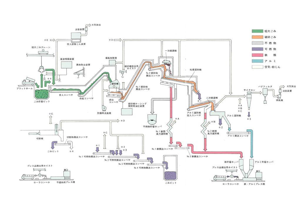 図:粗大ごみ処理施設系統図