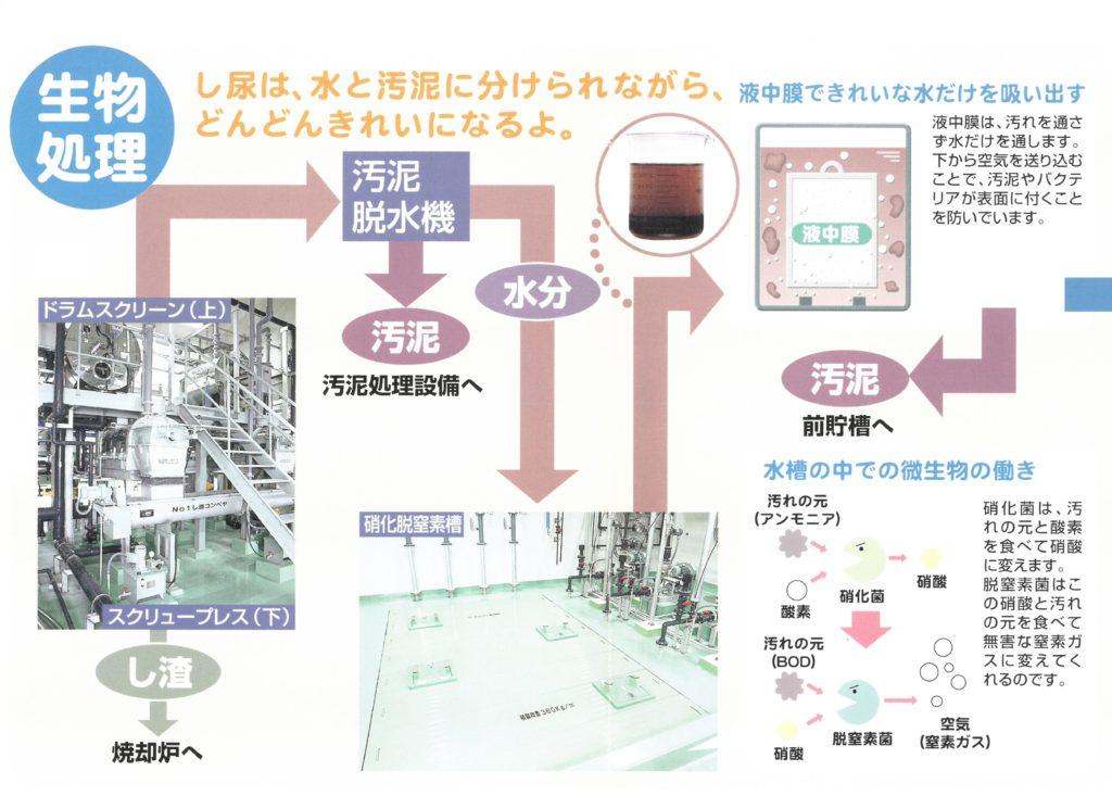 図説:生物処理(し尿処理フロー)