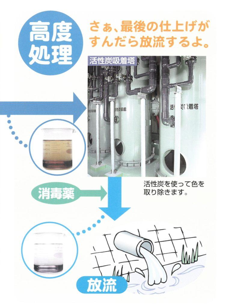 図説:高度処理(し尿処理フロー)