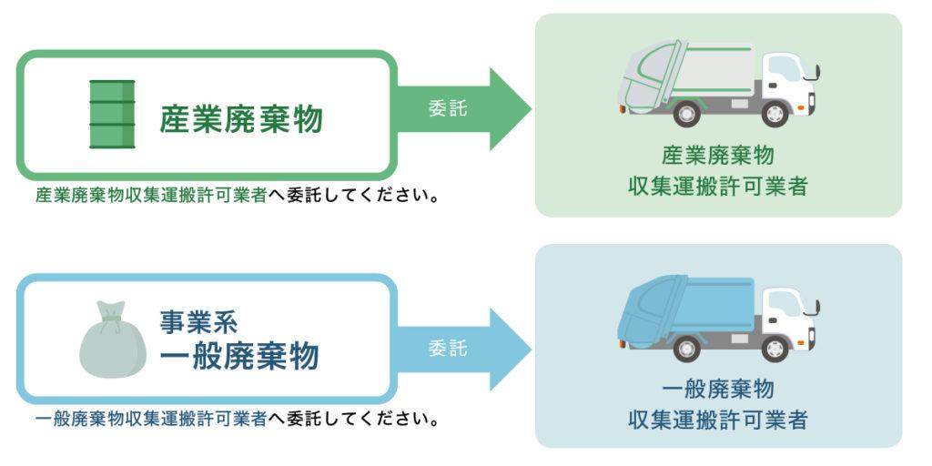 図説:許可業者へ処理を委託する場合