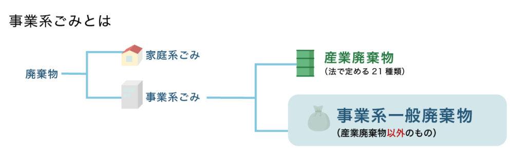 図説:事業者の処理責務(事業系ごみとは)