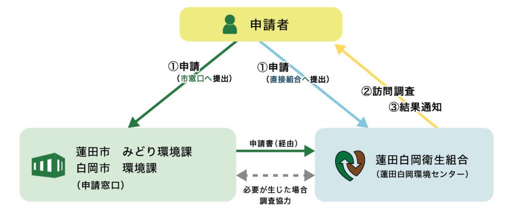 図説:ふれあい収集の申請から実施までの流れ
